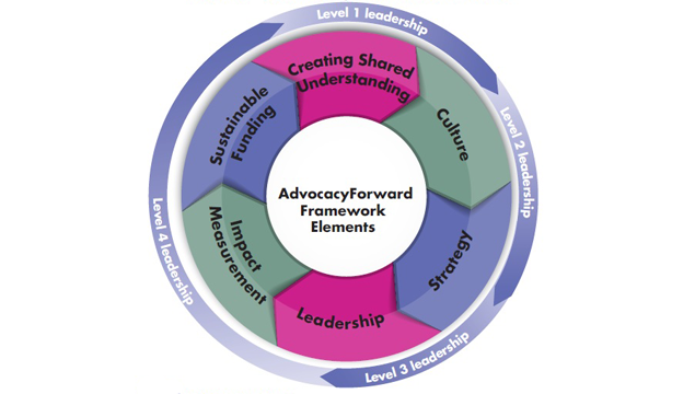 AdvocacyForward graphic slideshow